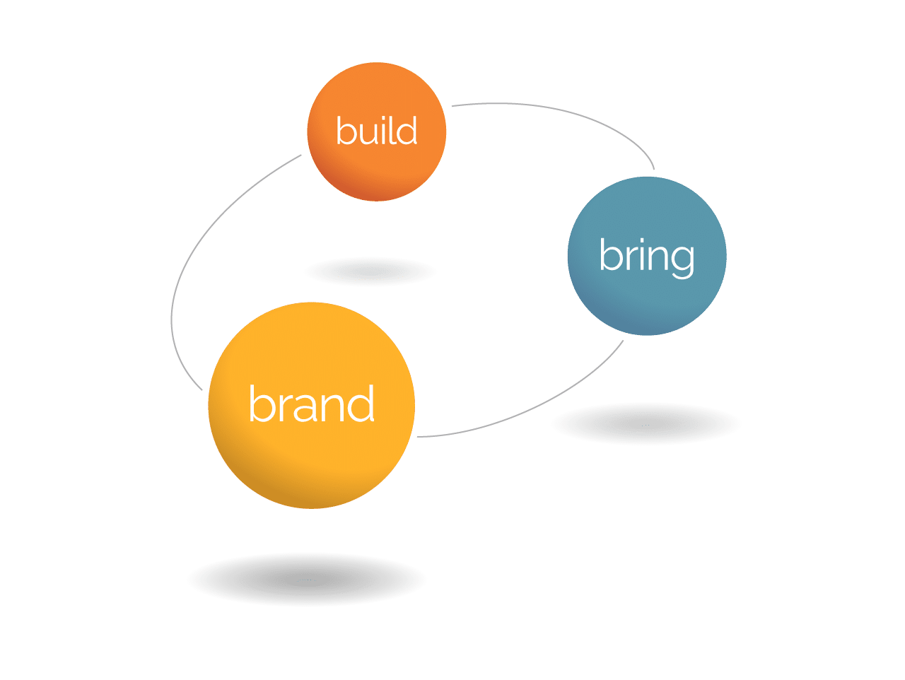 Holistic full service digital marketing and advertising agency
